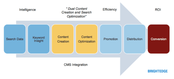 content marketing - content workflow