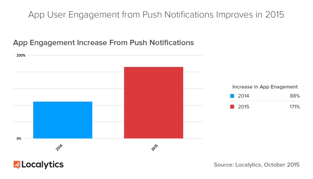 App-Engagement-Increase-From-Push