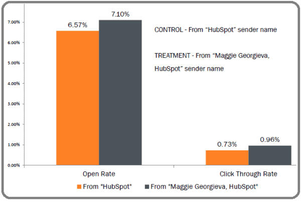 email marketing hubspot test