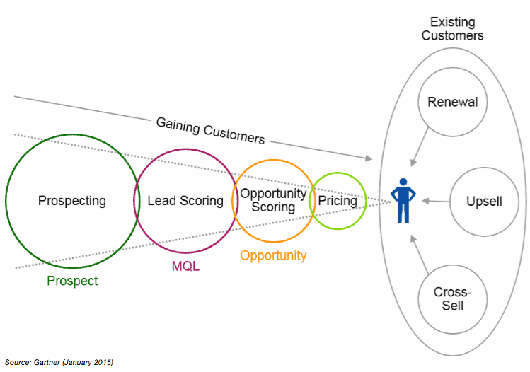 Gartner-predictive-analytics-uses