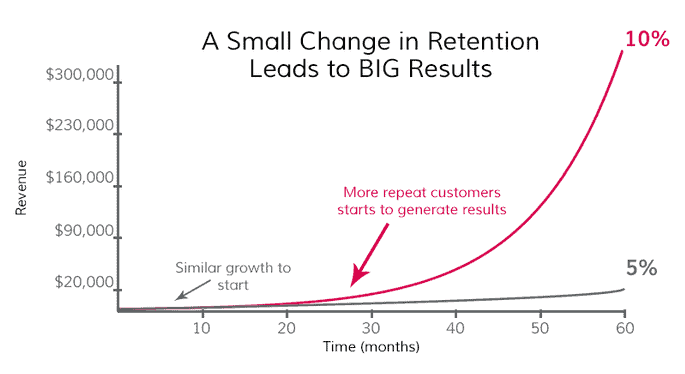 ecomm retention