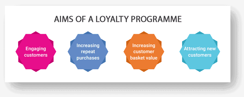 loyalty program aims