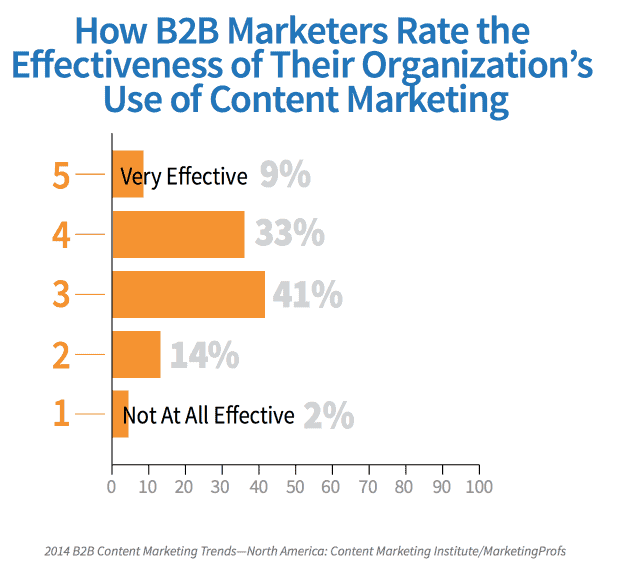 how-b2b-marketers