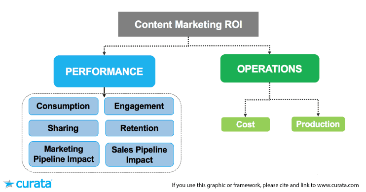 content marketing strategy analytics