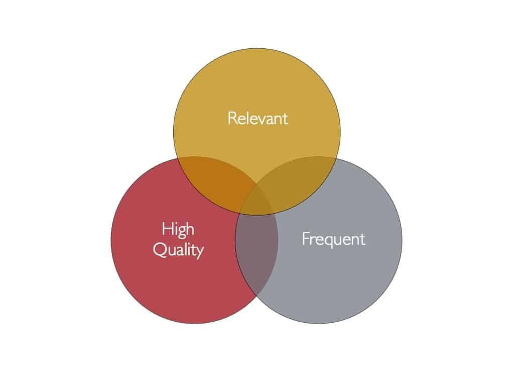 content marketing strategy quality