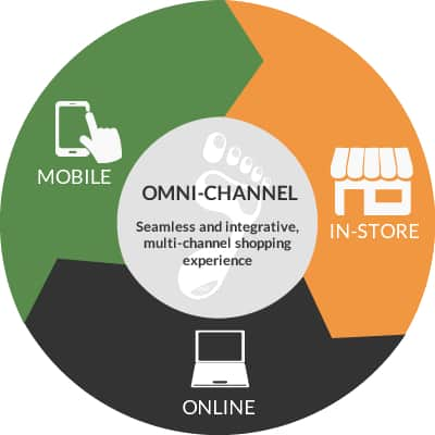 omni channel marketing 2