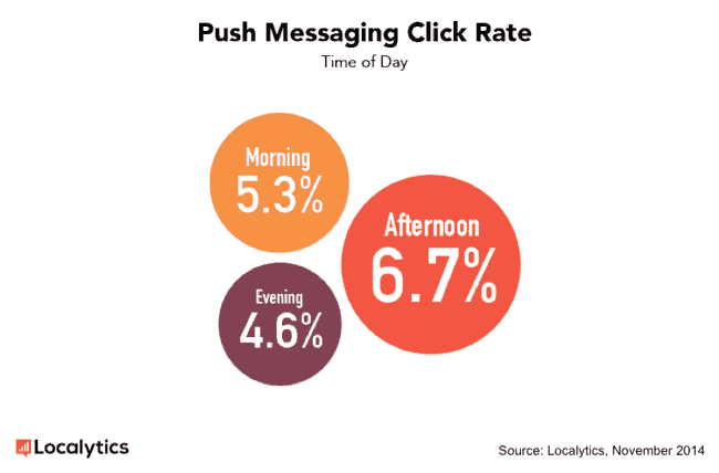 push notifications delivery time