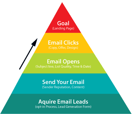 email marketing pyramid