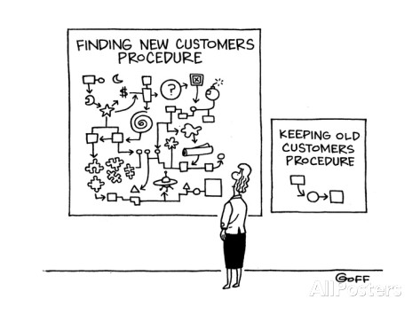 predictive modelling customers