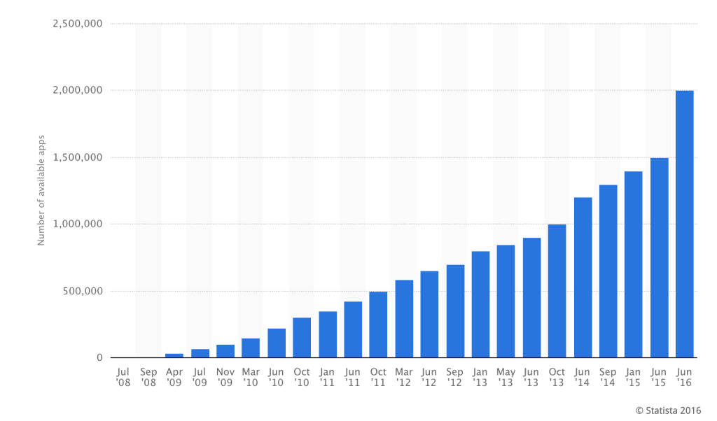 ios app store growth