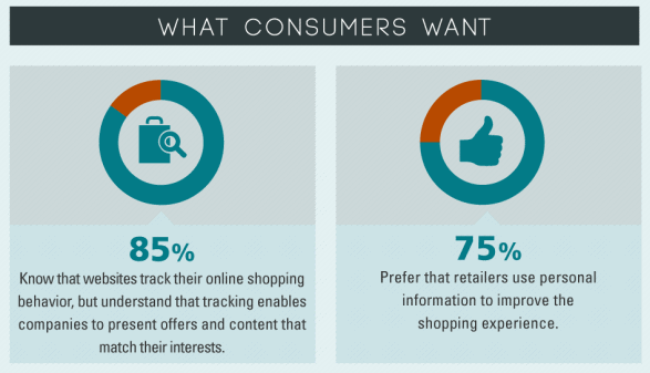 what consumers want