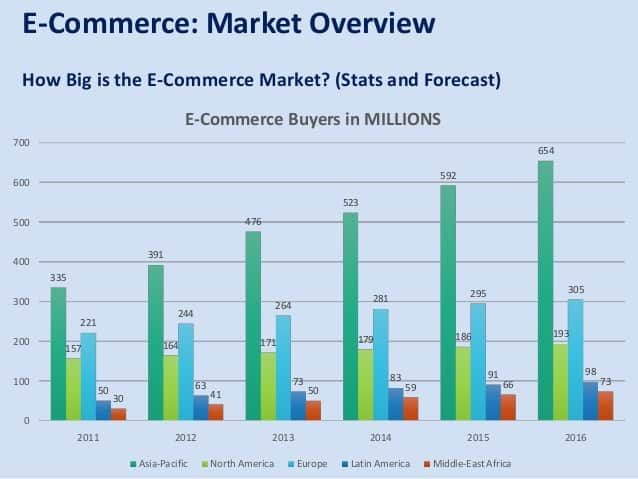 ecomm market growth