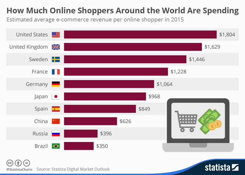 online shoppers spend