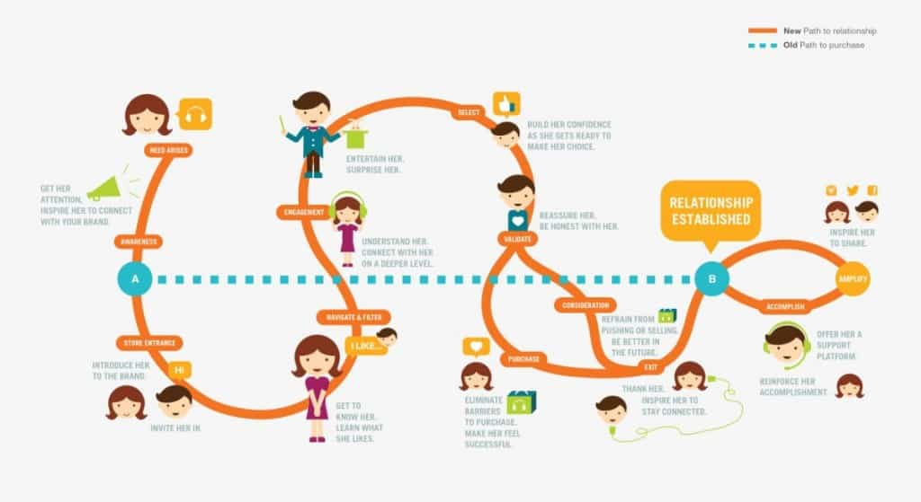 personalized customer journey