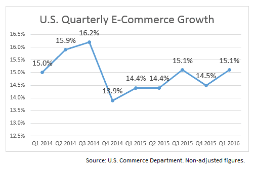 us ecommerce growth
