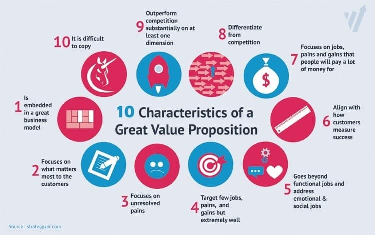 characteristics of a value proposition