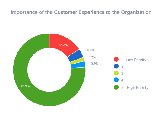 important is customer experience
