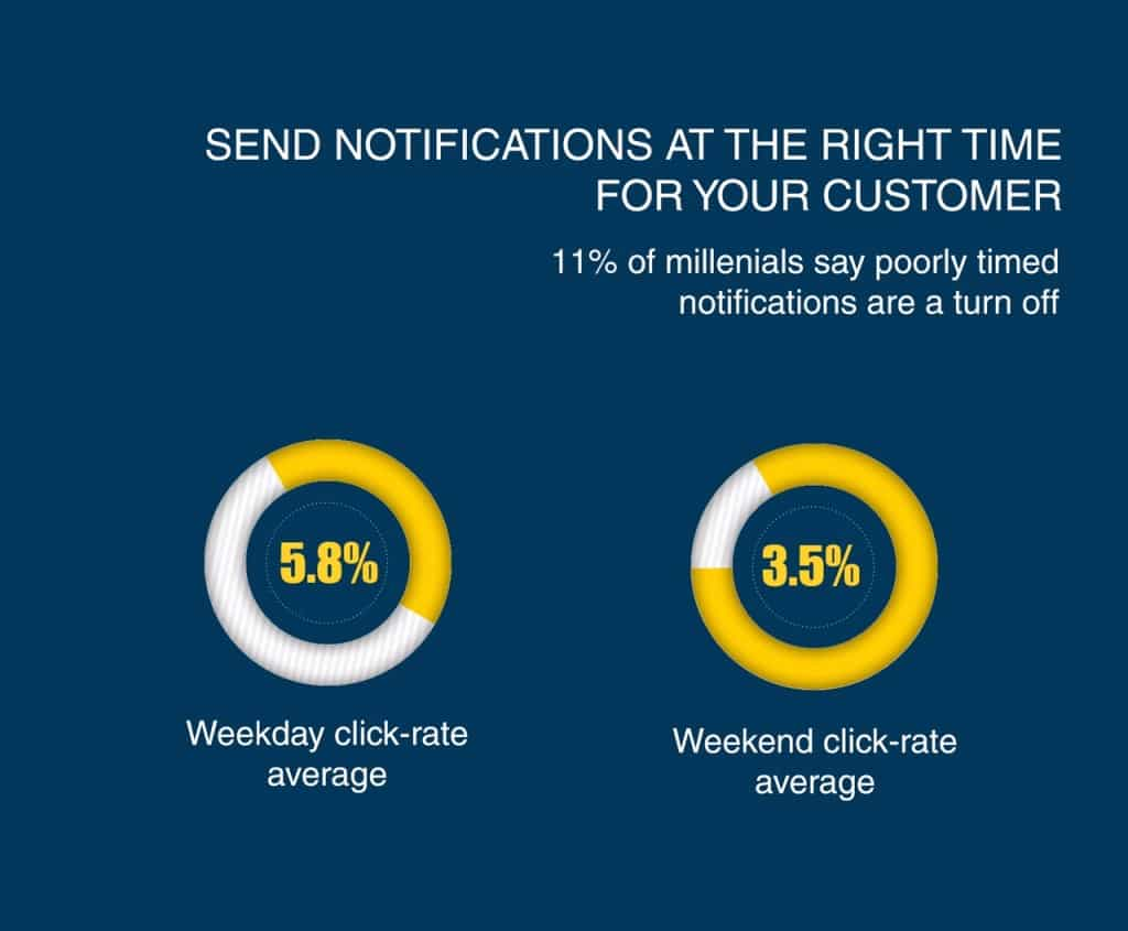 web-push-notifications-customers