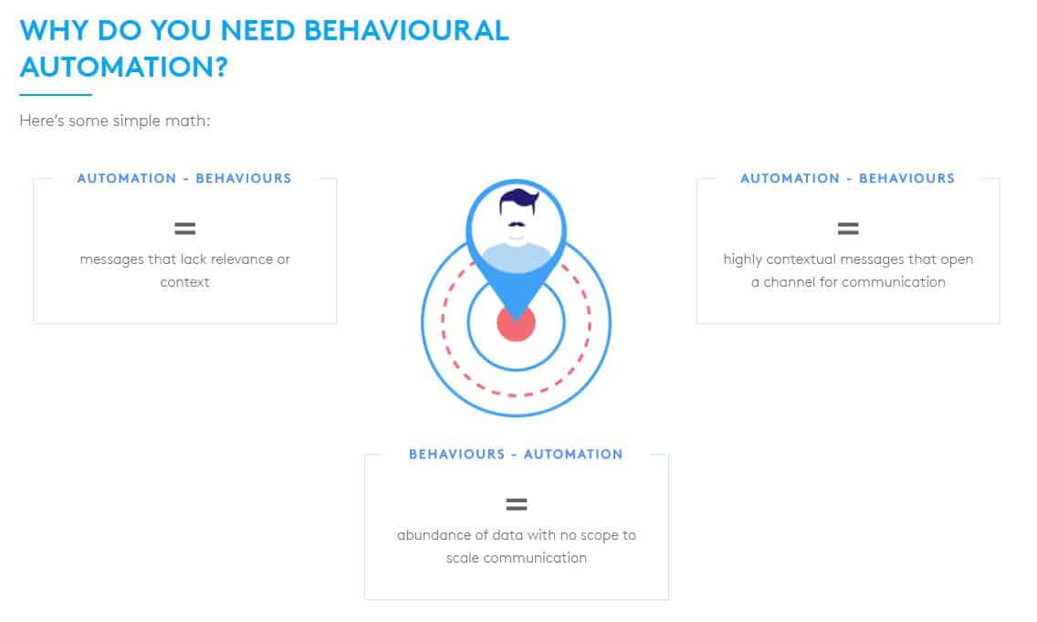 behavioural-automation