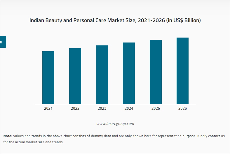 Indian Beauty and Personal Care Market Size, 2021-2026 (in US$ Billion)