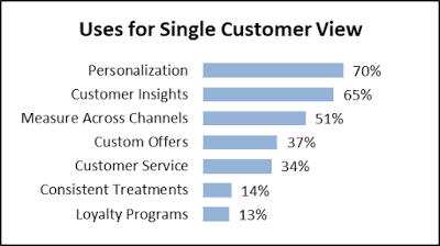 Use of single customer view