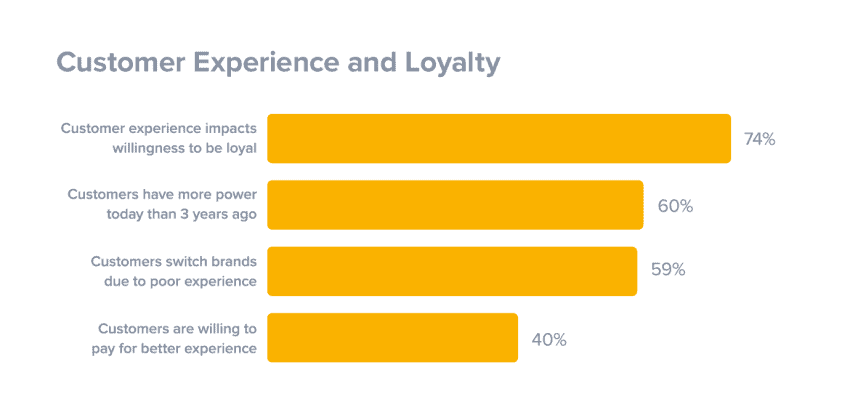 customer-experience-impact-customer-loyalty
