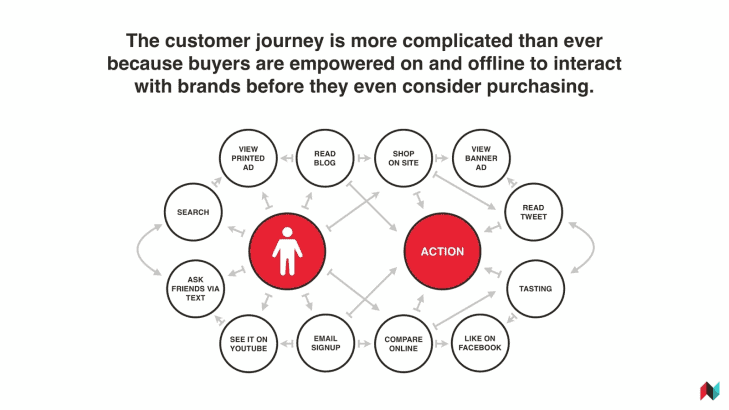 Omnichannel Marketing Efforts
