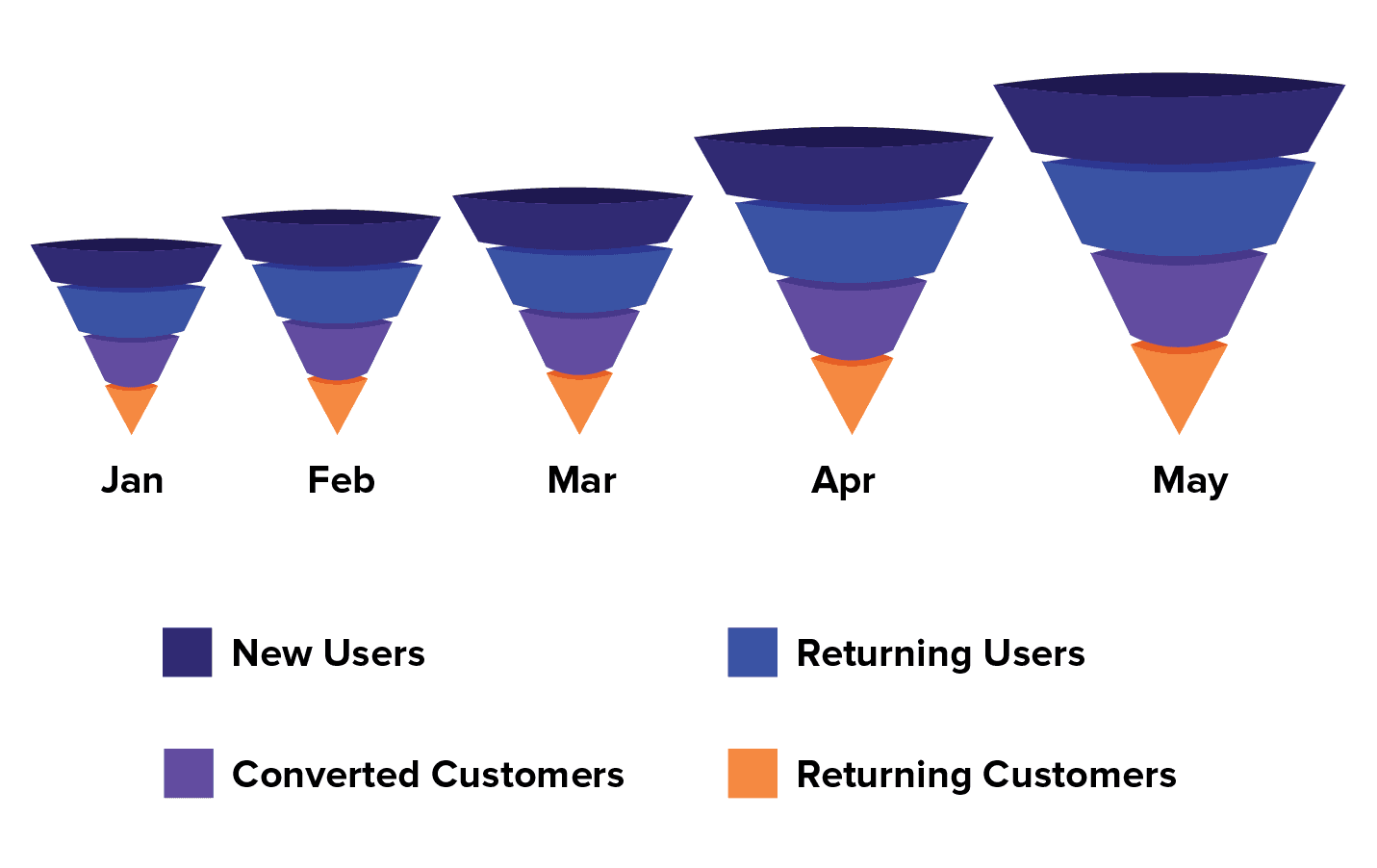 Comparing Conversion Funnels
