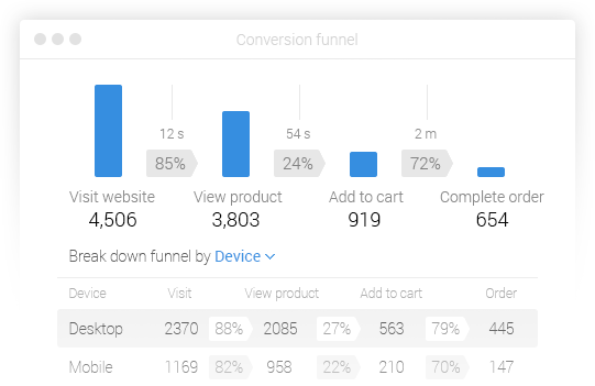 conversion funnel2