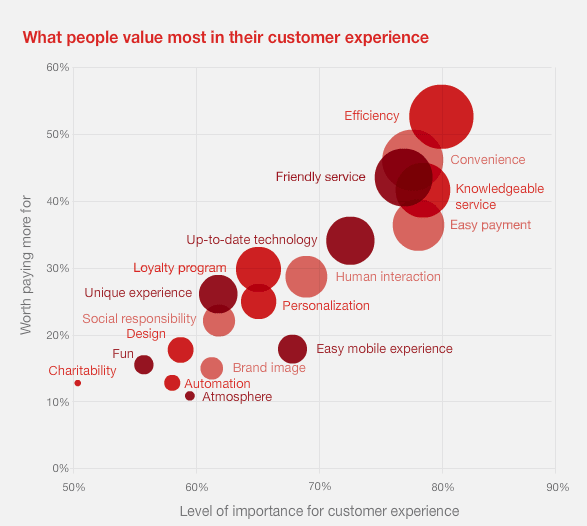 what people value most in the customer experience latest survey