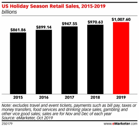 US Holiday Season Retail Sales 2015-2019