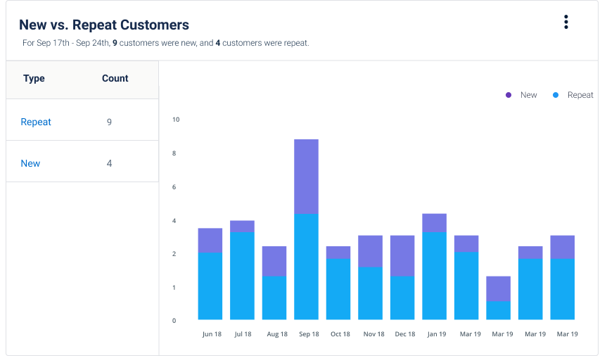 Ecommerce Intelligence New vs Repeat Customers